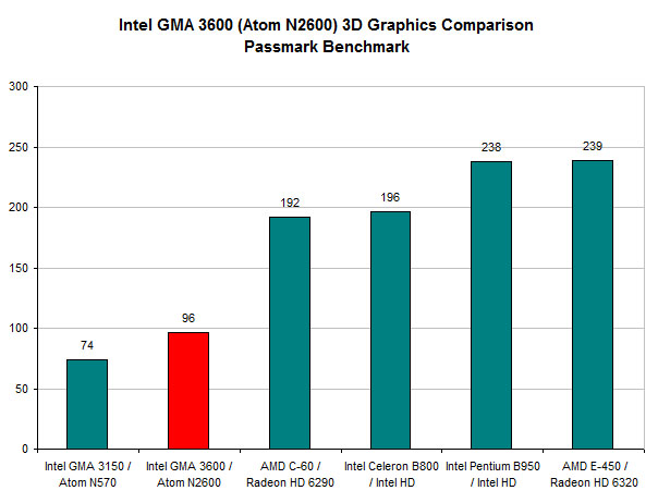 Intel GMA 3600 Benchmark Results - PassMark