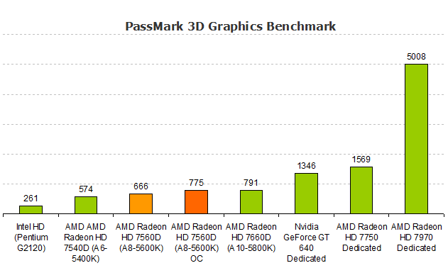 AMD Radeon HD 7560D A8-5600K Graphics PassMark Benchmark
