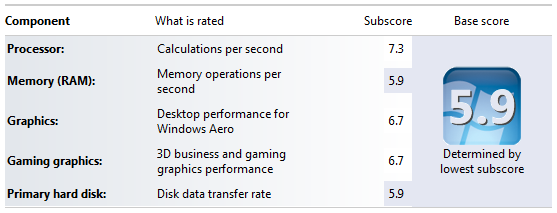 Windows Experience Index A8-5600K